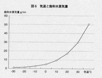 気象病グラフ